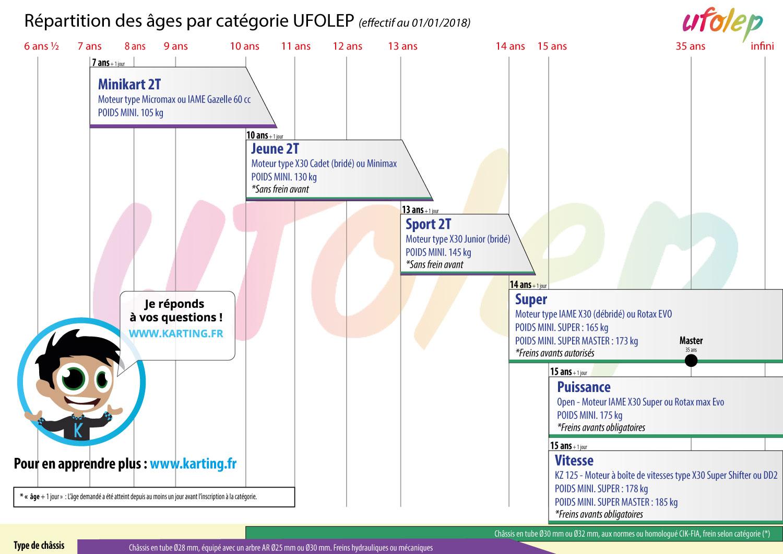 Tableau-des-cate%26769%3Bgories-UFOLEP